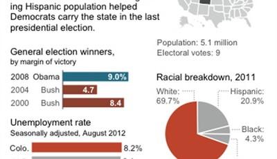 Graphic shows Colorado