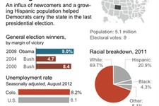 -                Graphic shows Colorado's past presidential winners, demographics and jobless rate