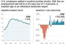 -                Chart shows unemployment rate and monthly job creation; 2c x 3 inches; 96.3 mm x 76 mm;