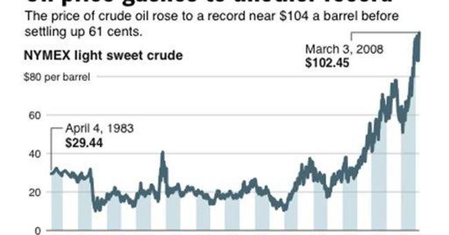 On Those Oil Profits