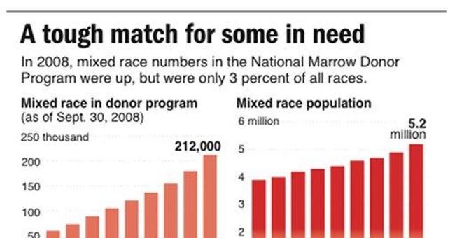 Liberals Hijacking U.S. Census
