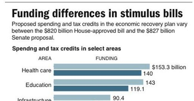 The Top Six Problems With the Stimulus
