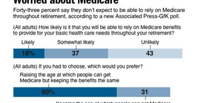 Your Medicare taxes won't cover what you'll cost