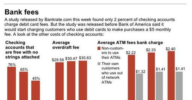 Bank of America debit fee is only the latest