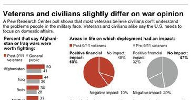 Poll: 1 in 3 vets sees Iraq, Afghan wars as wastes