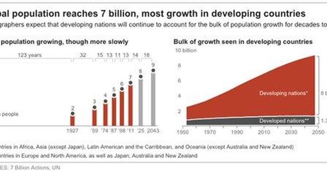 Challenges loom as world population hits 7 billion