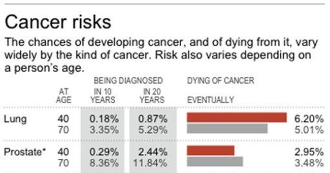 Hit reset on cancer screening: 'Tests not perfect'