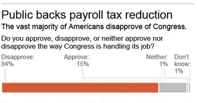 Poll: Most want US payroll tax cut extended