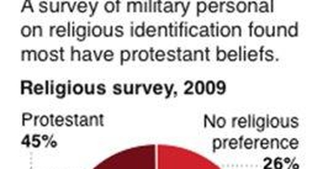 Army group says there ARE atheists in foxholes