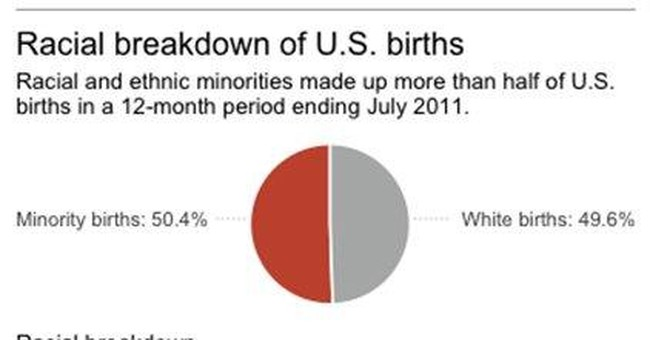 Census: Minorities now surpass whites in US births