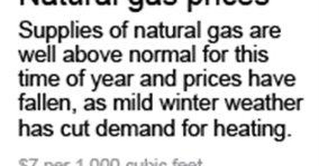 Natural gas price plunge aids families, businesses