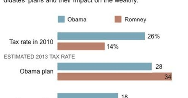 Obama win could cost Romney $5M in personal taxes