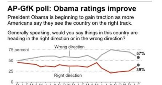 Poll: Obama benefiting from improving economy