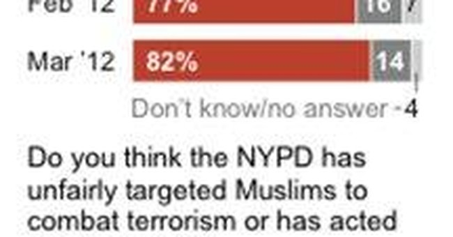 Polls give different views of NY Muslim program