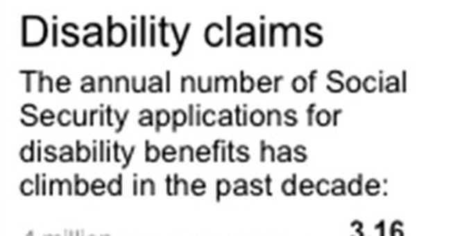 Surge in Disability Claims Is Gold Mine for Law Firms