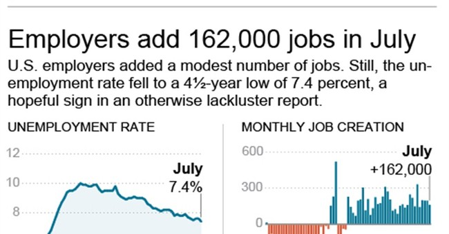 The Hidden Number Behind America's Falling Unemployment Rate