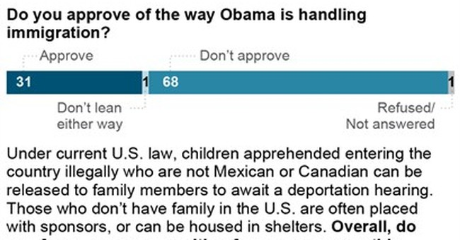 Poll: Americans cool to border-crossing children