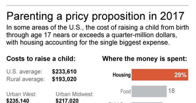 Parents, save up: Cost of raising a child is more than $233K