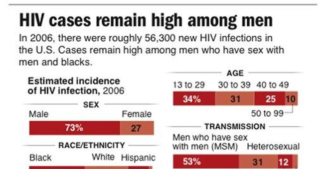 CDC: More have HIV as treatment prolongs lives