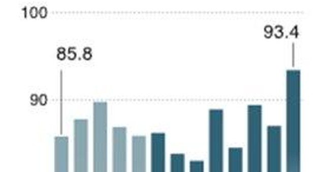 Contracts for US homes rose last month