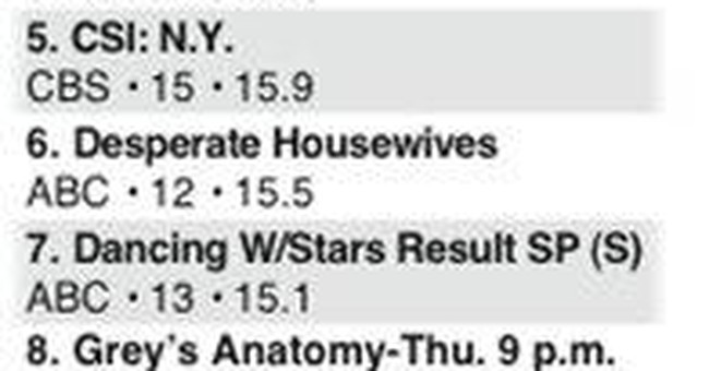 It's a happy New Year's Eve for ABC in the ratings