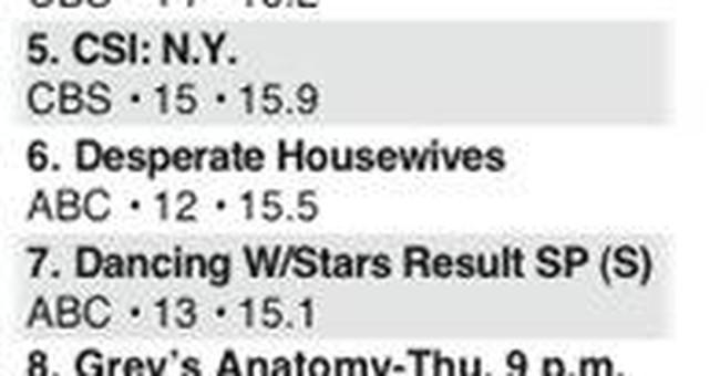 Nielsen's top programs for Aug. 15-21