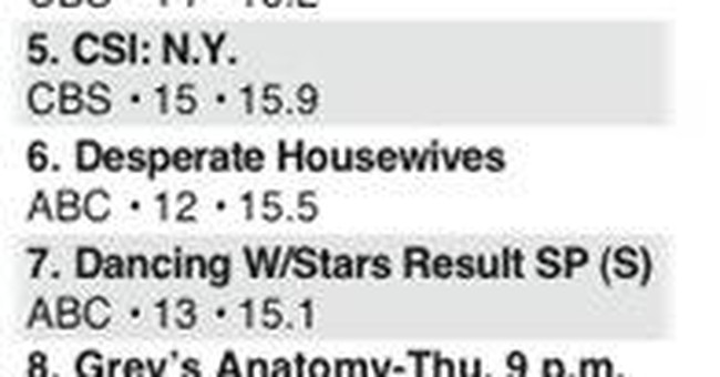Top Nielsen programs for Oct. 31-Nov. 6
