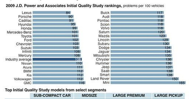 AirTran leads airline quality study, Hawaiian 2nd