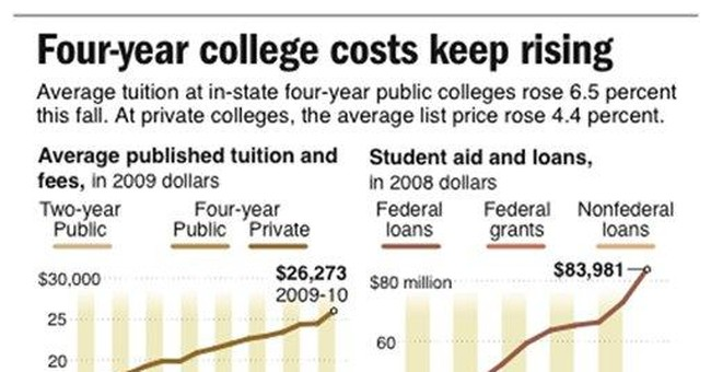 Average price of 4-year university up 15 percent