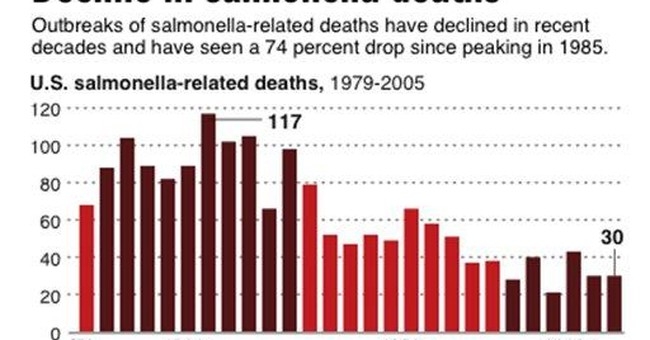 Man tested positive for salmonella dies in RI