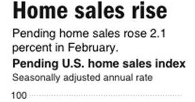 Contracts for US homes dipped in February