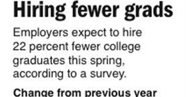 Poll finds recent college grads hit by recession