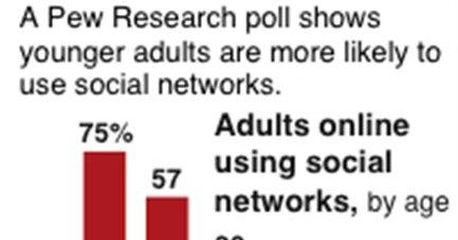 Pew: Half of US adults now use social networks
