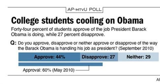 AP-mtvU Poll: College students' Obamamania wanes