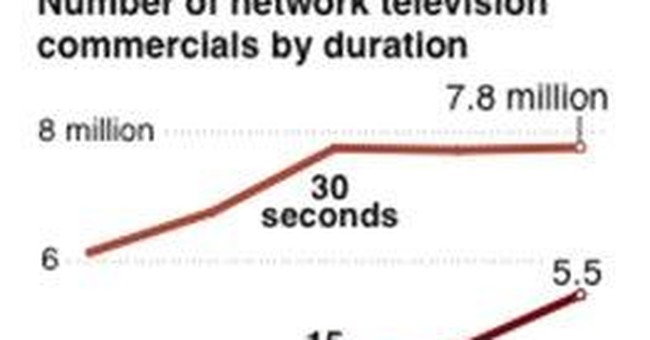 TV commercials shrink to match attention spans