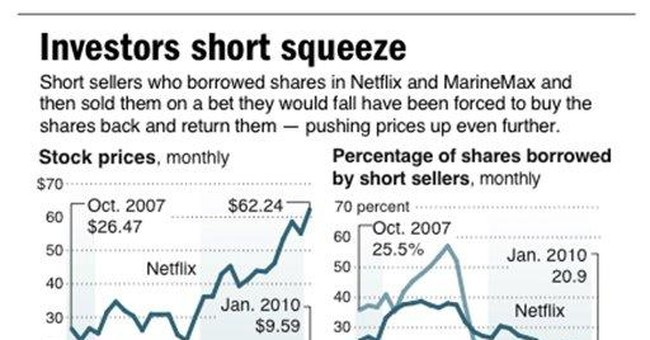 Netflix stock surges with Internet video streaming