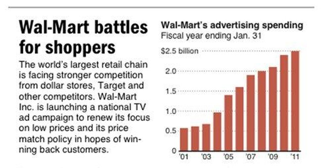 Wal-Mart hammers price theme to woo back shoppers