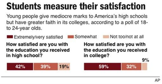 Poll: Students grade high school down, college up