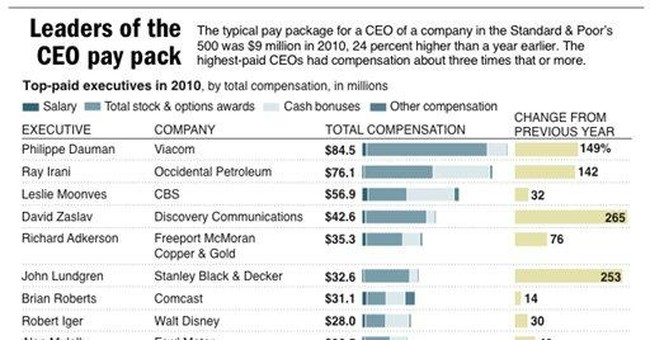 AP IMPACT: CEO pay exceeds pre-recession level