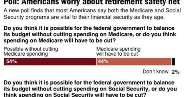 AP-GfK Poll: Medicare doesn't have to be cut