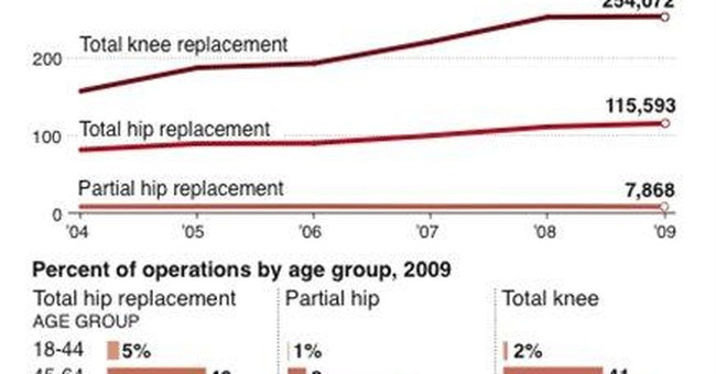 Baby boomers fueling boom in knee, hip surgeries