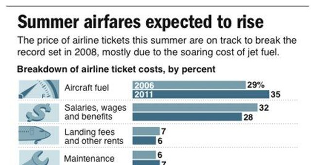 Airline fuel bills today are anything but peanuts