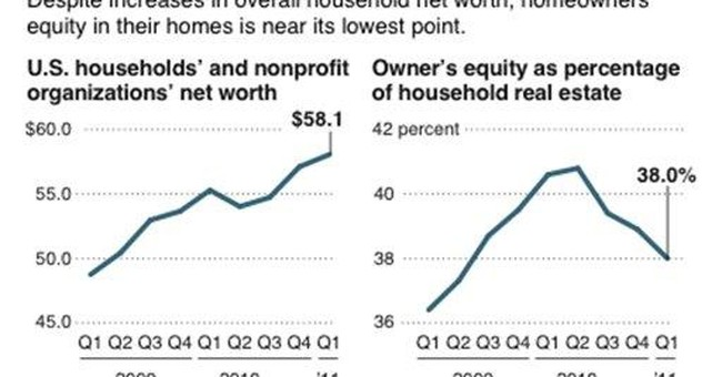 Americans' equity in their homes near a record low