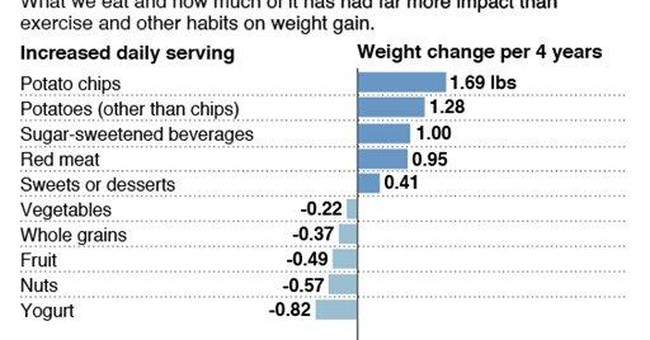 Potato chips are piling on the pounds, study finds