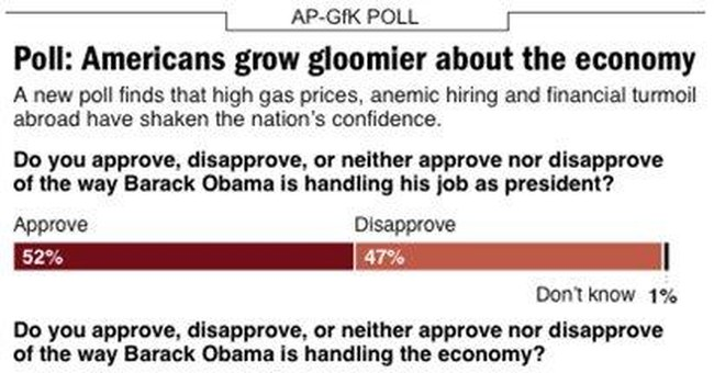AP poll: Economic worries pose new snags for Obama