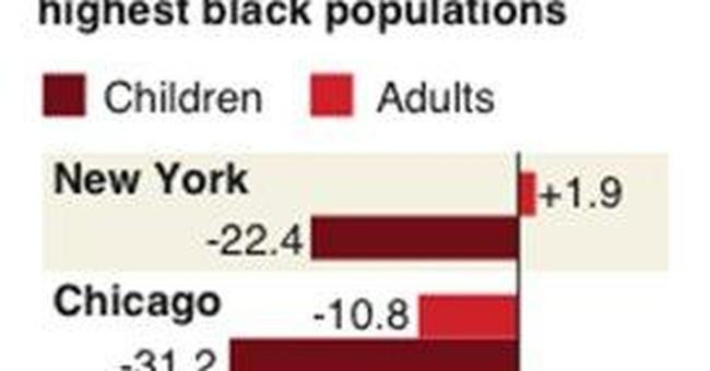 Census: Fewer black children in biggest US cities