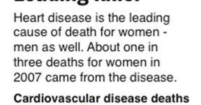 Heart disease, No. 1 killer, can sneak up on women