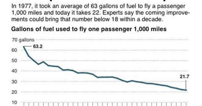 Airlines positioned for big gains in efficiency
