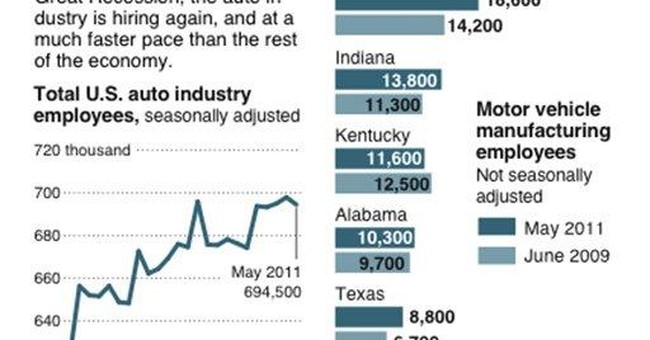 Auto industry, seeing new life, is on hiring spree