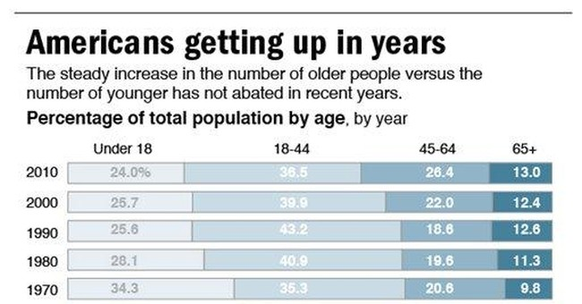 Aging boomers strain cities built for the young